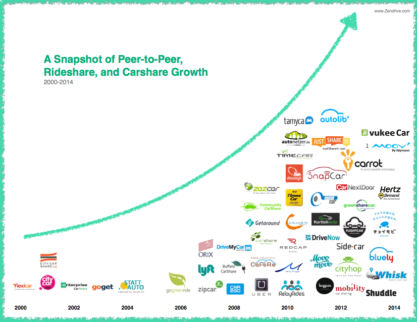 Peer to peer car sharing in Australia and the world