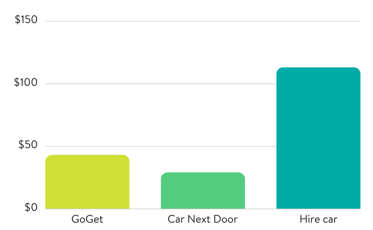 A-day-around-town-2-car-rental-comparison