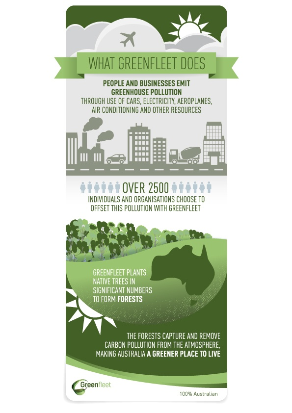 Infographic_What_Greenfleet_does--1-
