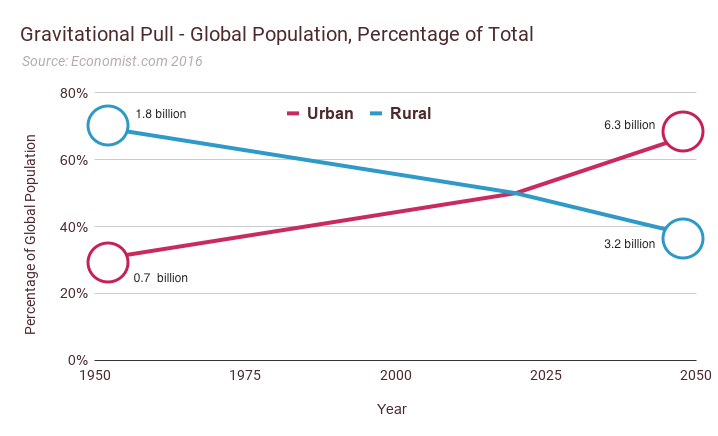a graph showing the increase in urbanisation since 1950